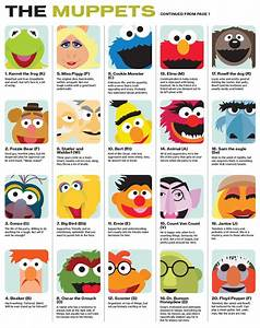 The Muppet-Briggs Personality Type Indicator ...