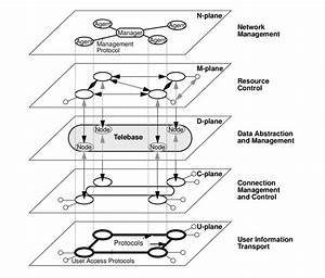 The Integrated Reference Model