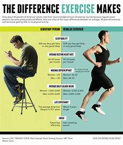 Does Exercise Make A Difference   U2013 Healthstatus