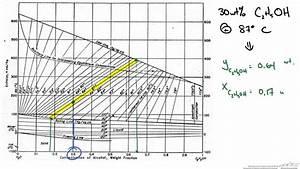 Enthalpy Concentration Diagram