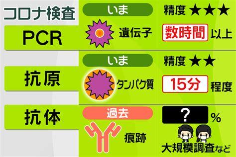 コロナ の 抗体 検査