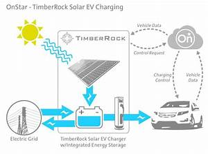 The Business Model for Solar-Powered Electric Car Charging ...
