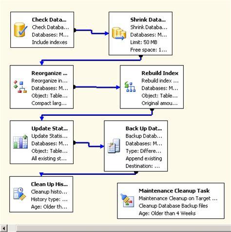 data backup plan template sql server 2005 maintenance plan backup database