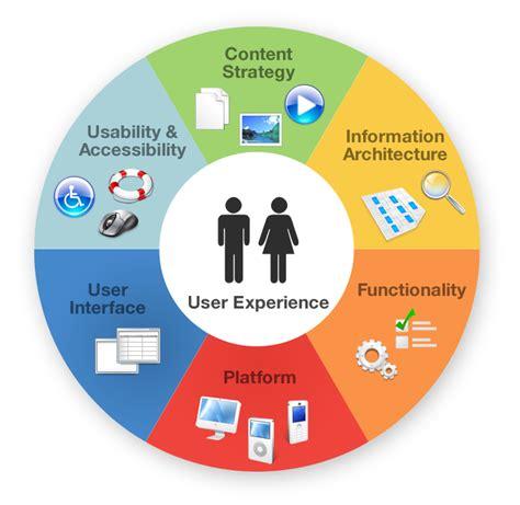 User Experience Interbiz