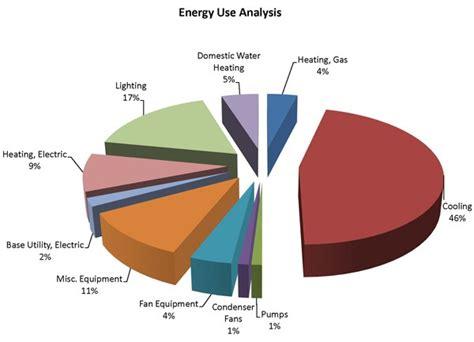 hvac electricity hvac electricity consumption hvac efficiency hvac energy vacaville