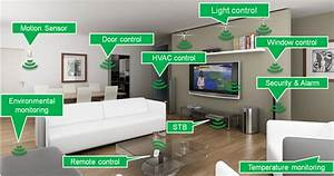 Smart Home Control : iot smart home automation silfra technologies ~ Watch28wear.com Haus und Dekorationen