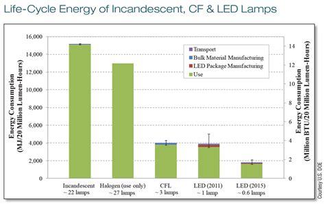 led vs cf vs incandescent home power magazine