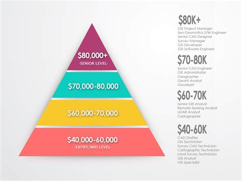 cad designer salary gis salary expectations climb the gis career ladder gis