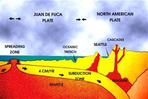 describe the process of seafloor spreading marine bio sea floor spreading