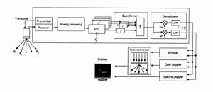 Medical Imaging Heats Up - Embedded Processing - Technical Articles