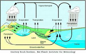 Weathering, Erosion, Deposition, and Landforms - ClipArt ...