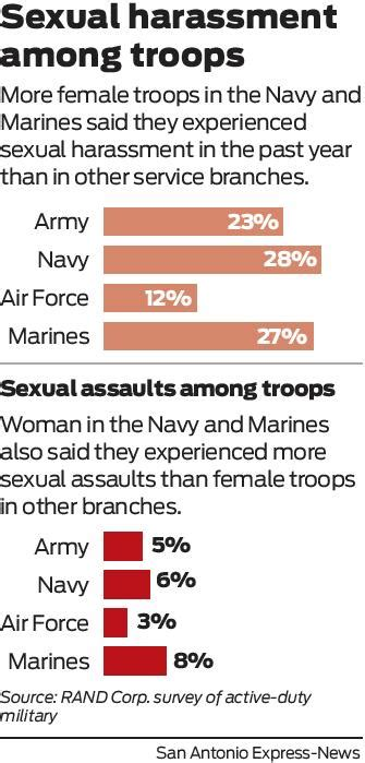 Critics say progress on military sex assaults is an ...