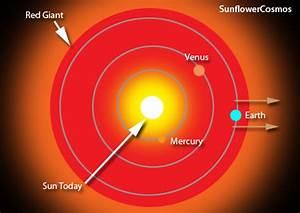 ดวงอาทิตย์ | ดวงดาวมาได้อย่างไร