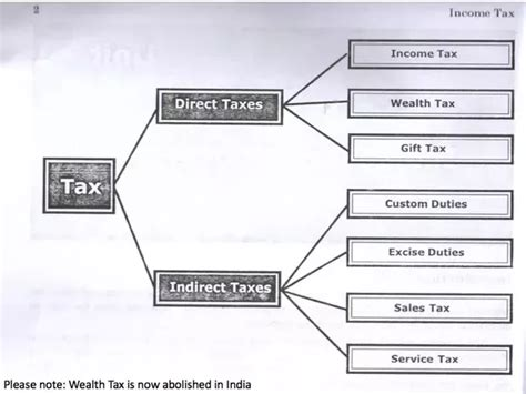 types of tax forms how many types of taxes are there in india quora