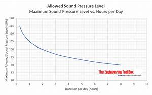 Maximum A Weighted Sound Pressure Levels Per Day