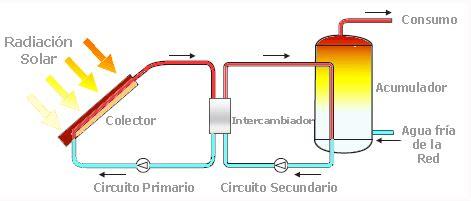 Lade A Energia Solare Da Interno - solar thermal energy