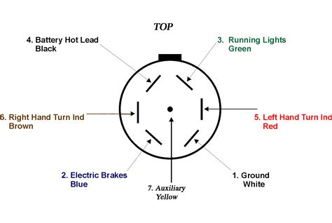 gm  pin trailer harness diagram wiring data