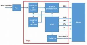Diagrama L U00f3gico Del Sistema Propuesto En La Variante 1
