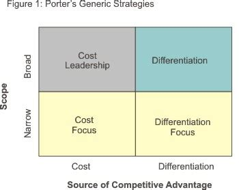 cost  differentiation business studies