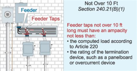 Understanding The Rules For Feeder Taps