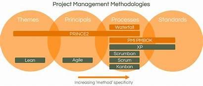 Methodology Project Tools Pm Methodologies