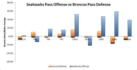 seahawks offense   broncos defense