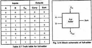 Logic Gates Truth Table Generator