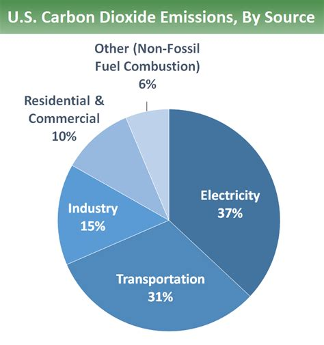 Overview Of Greenhouse Gases  Greenhouse Gas (ghg