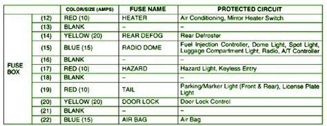 2003 suzuki aerio dash fuse box diagram circuit wiring