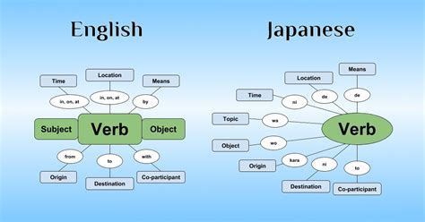japanese sentence structure  ultimate beginners guide