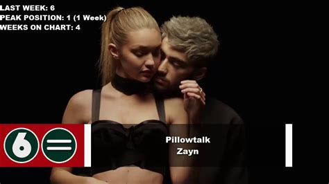Top 10 Songs Of The Week  March 12, 2016 Youtube
