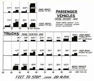File Brake Testing Chart Showing The Percentage Of