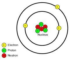 Proton Positive Charge by 1 Atoms Contain A Positively Charged Dense Nucleus