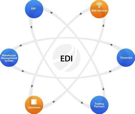 top considerations  edi integration  dynamics