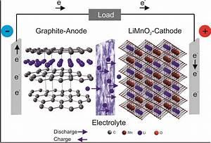 Lithium Ion Battery Diagram