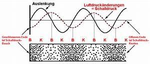 Auslenkung Berechnen : stehende wellen akustische resonanz saite raummoden schalldruck schalldruckpegel moden bei ~ Themetempest.com Abrechnung