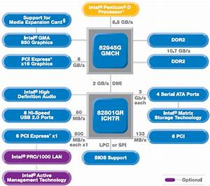 Intel U0026 39 S Pentium D 820 And Pentium 4 670 Processors
