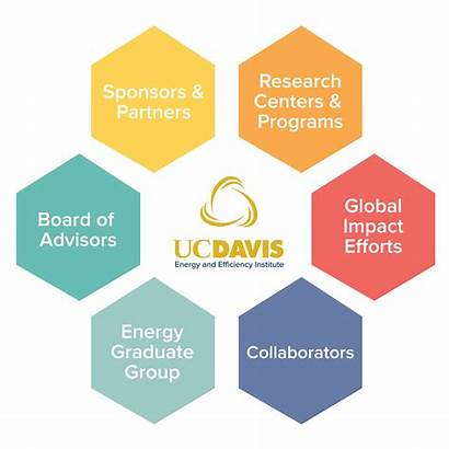 Chart Organizational Energy