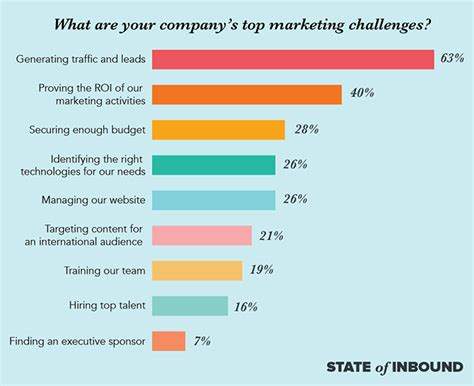 best marketing courses in the world 8 of the top marketing challenges marketers today