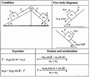 Ncert Exemplar Problems Class 11 Physics Chapter 4 Laws Of