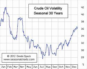 Cycle Chart Crude Oil Seasonalcharts De