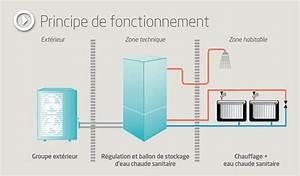 Pompe A Chaleur Eau Air : aerothermie air eau climatiseur split traiteurchevalblanc ~ Farleysfitness.com Idées de Décoration