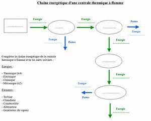 Diagramme  U00e9nerg U00e9tique 3eme