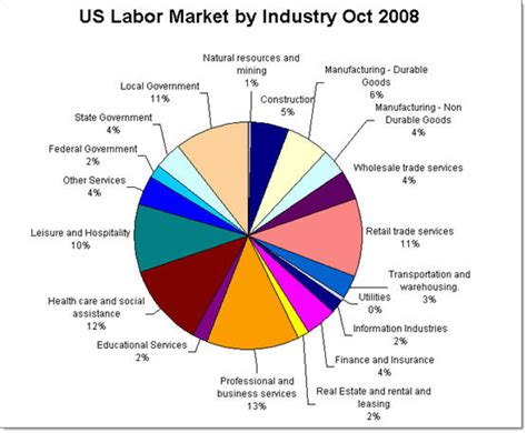 us bureau labor statistics 28 images corporate talent where the us labor market is going