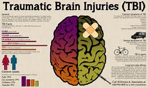 brain-injury-lawyer-traumatic-brain-injuries-causes-and-symptoms ... TBI