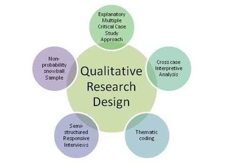 qualitative research design utilize qualitative research tools for better