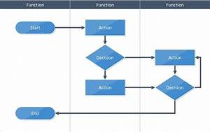 Image Result For Flowchart Symbols