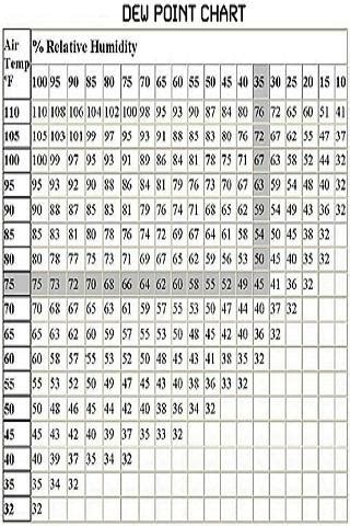 relative humidity calculation chart in celsius heat