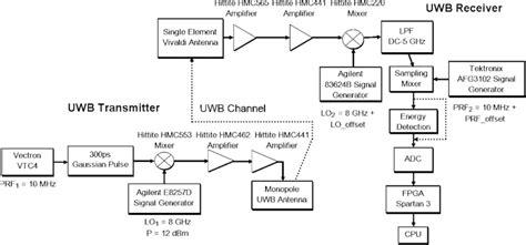 block diagram  uwb transmitter  receiver