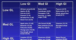 Glycemic Index Chart Glycemic Index Rice Values